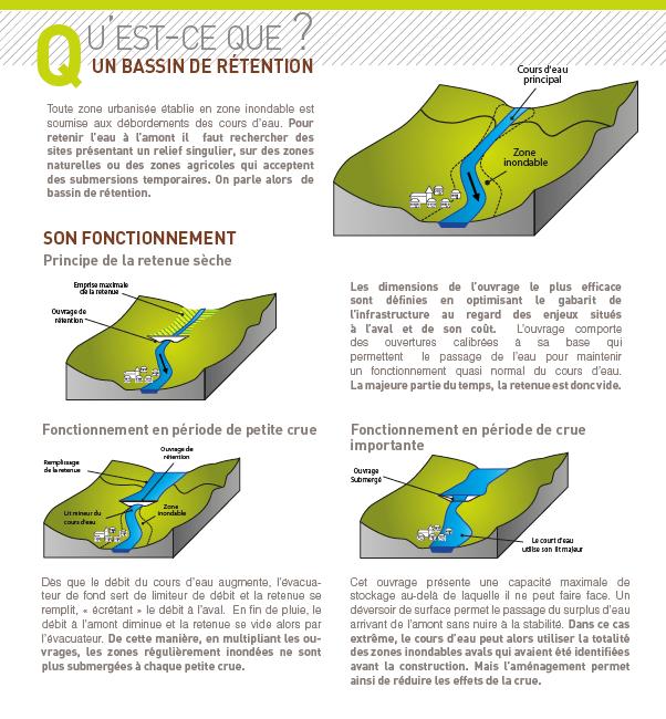 schéma bassin